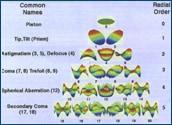 wavefront components
